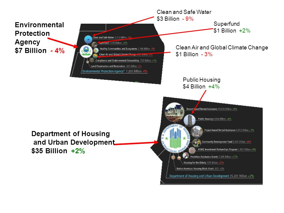Department of Housing and Urban Development $35 Billion +2% Environmental Protection Agency $7 Billion - 4% Public Housing $4 Billion +4% Clean and Safe Water $3 Billion - 9% Superfund $1 Billion +2% Clean Air and Global Climate Change $1 Billion - 3%