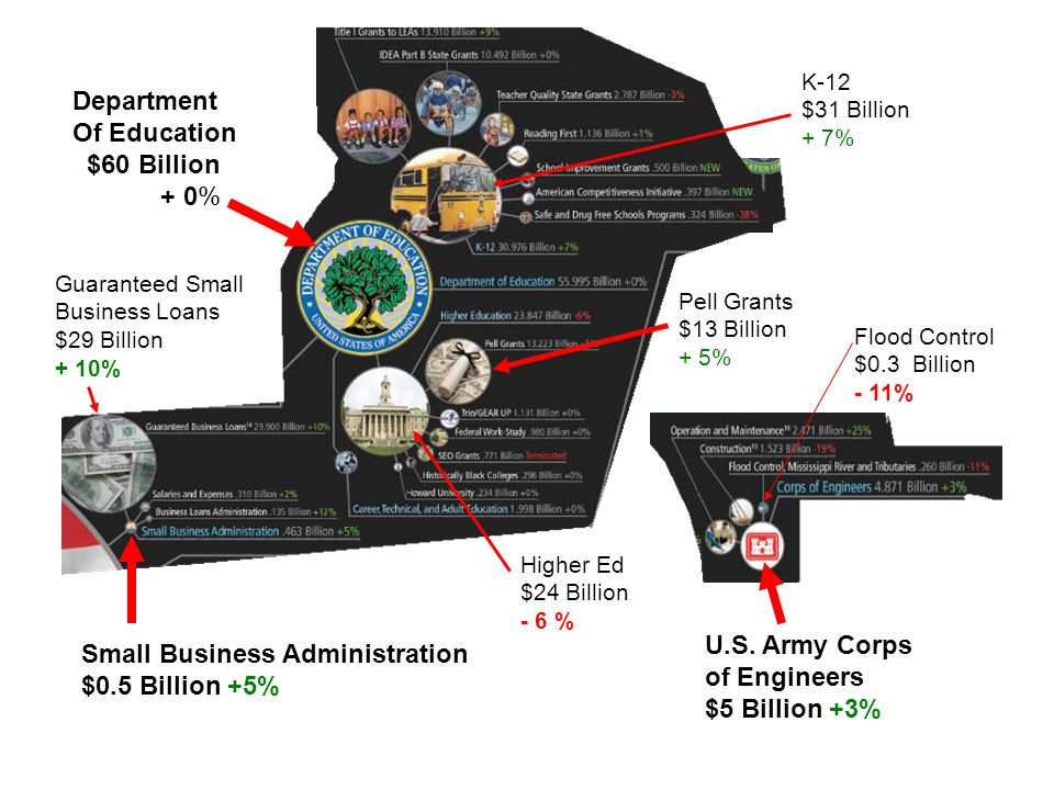 Department Of Education $60 Billion + 0% Small Business Administration $0.5 Billion +5% U.S. Army Corps of Engineers $5 Billion +3% Pell Grants $13 Bi