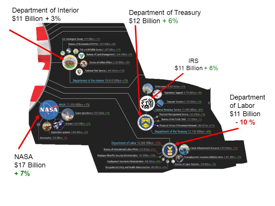 Department of Treasury $12 Billion + 6% NASA $17 Billion + 7% Department of Interior $11 Billion + 3% Department of Labor $11 Billion - 10 % IRS $11 Billion + 6%