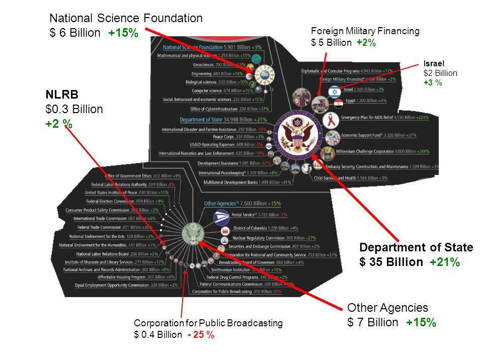 Other Agencies $ 7 Billion +15% Corporation for Public Broadcasting $ 0.4 Billion - 25 % National Science Foundation $ 6 Billion +15% Department of State $ 35 Billion +21% Foreign Military Financing $ 5 Billion +2% Israel $2 Billion +3 % NLRB $0.3 Billion +2 %
