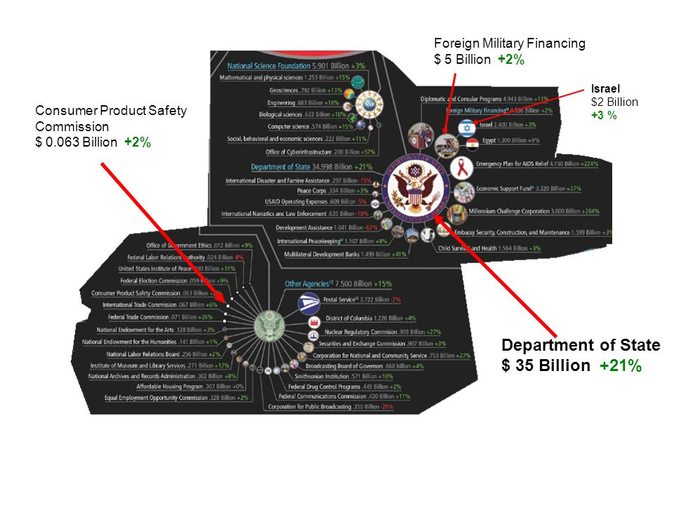 Consumer Product Safety Commission $ 0.063 Billion +2% Department of State $ 35 Billion +21% Foreign Military Financing $ 5 Billion +2% Israel $2 Bill