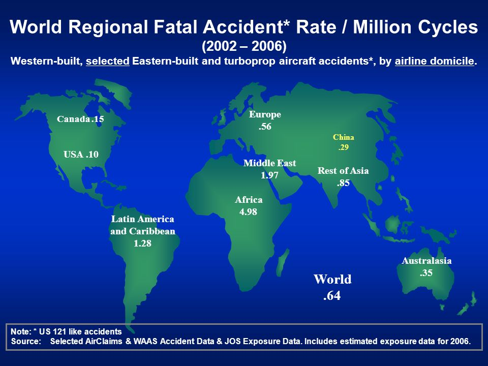 World Regional Fatal Accident* Rate / Million Cycles (2002 – 2006) Western-built, selected Eastern-built and turboprop aircraft accidents*, by airline