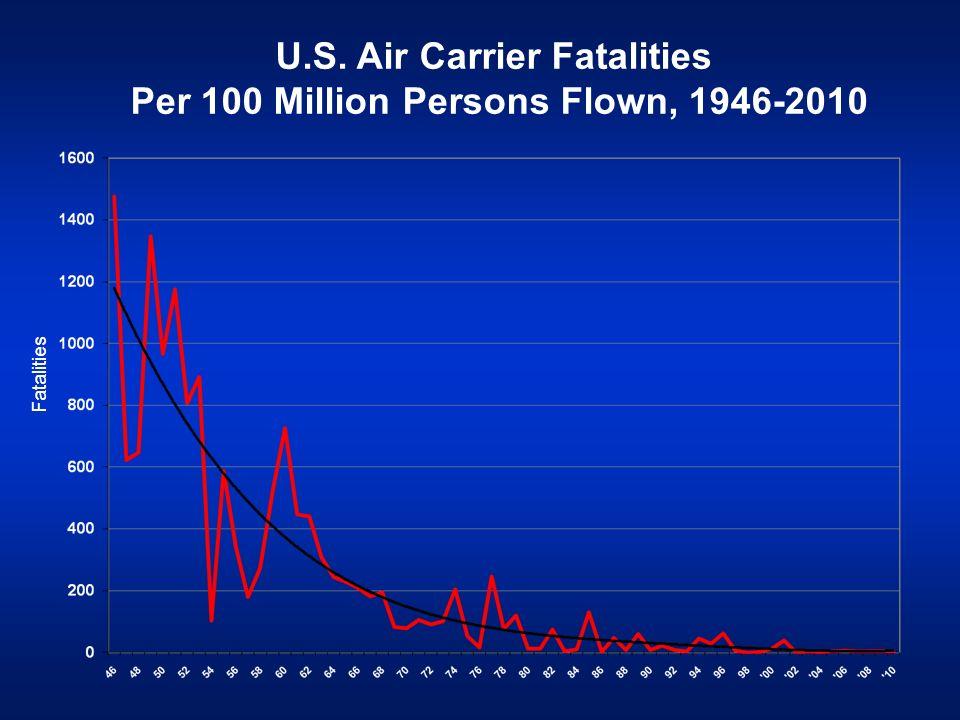 U.S. Air Carrier Fatalities Per 100 Million Persons Flown, 1946-2010 Fatalities