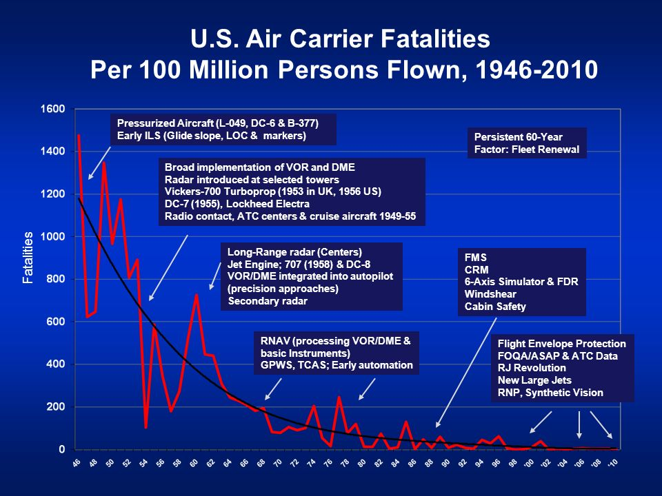 U.S. Air Carrier Fatalities Per 100 Million Persons Flown, 1946-2010 xx Pressurized Aircraft (L-049, DC-6 & B-377) Early ILS (Glide slope, LOC & marke