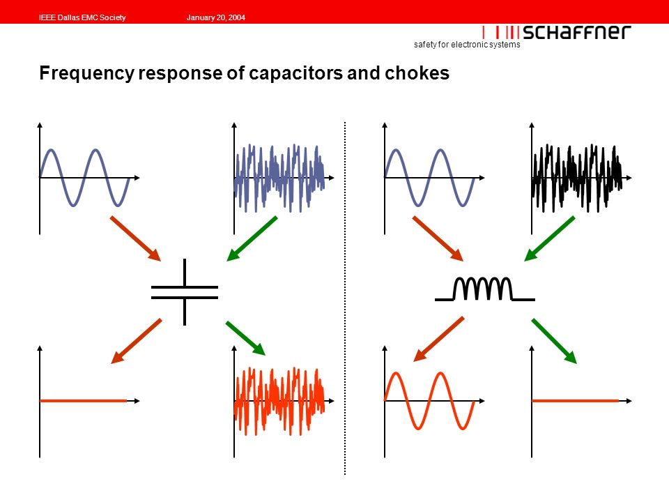IEEE Dallas EMC SocietyJanuary 20, 2004 safety for electronic systems Frequency response of capacitors and chokes