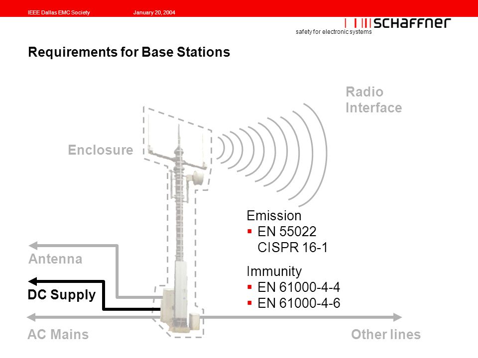IEEE Dallas EMC SocietyJanuary 20, 2004 safety for electronic systems Requirements for Base Stations Emission EN 55022 CISPR 16-1 Immunity EN 61000-4-4 EN 61000-4-6 AC Mains DC Supply Antenna Other lines Radio Interface Enclosure