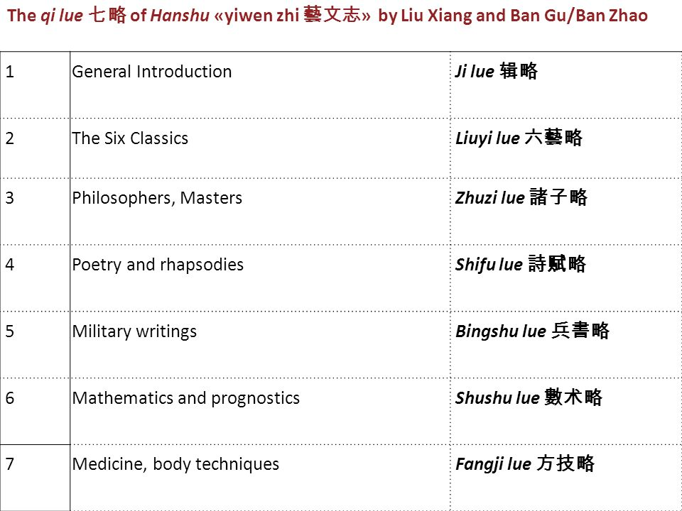 1General Introduction Ji lue 2The Six Classics Liuyi lue 3Philosophers, Masters Zhuzi lue 4Poetry and rhapsodies Shifu lue 5Military writings Bingshu lue 6Mathematics and prognostics Shushu lue 7Medicine, body techniquesFangji lue The qi lue of Hanshu «yiwen zhi » by Liu Xiang and Ban Gu/Ban Zhao