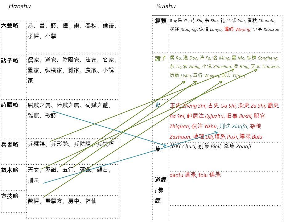 Jing Yi, Shi, Shu, Li, Yüe, Chunqiu, Xiaojing, Lunyu, Weijing, Xiaoxue Ru, Dao, Fa, Ming, Mo, Congheng, Za, Nong, Xiaoshuo, Bing, Tianwen, Lishu, Wuxing, Yifang Zheng Shi, Gu Shi, Za Shi, Ba Shi, Qijuzhu, Jiushi, Zhiguan, Yizhu, Xingfa, Zazhuan, Dili, Puxi, Bulu Chuci, Bieji, Zongji daofu, folu HanshuSuishu ;