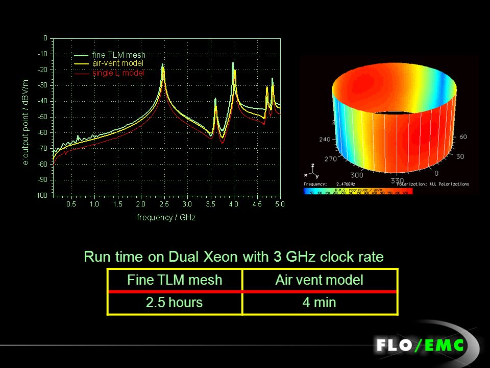 Run time on Dual Xeon with 3 GHz clock rate Fine TLM meshAir vent model 2.5 hours4 min