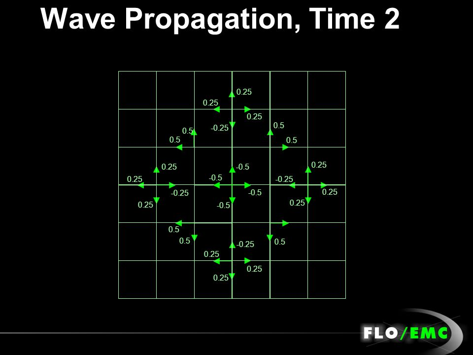 Wave Propagation, Time 2 -0.5 0.5 0.25 0.5 0.25 0.5 0.25 0.5 0.25 -0.25 0.25 -0.25 0.25 -0.25 0.25 -0.25 0.25 0.5