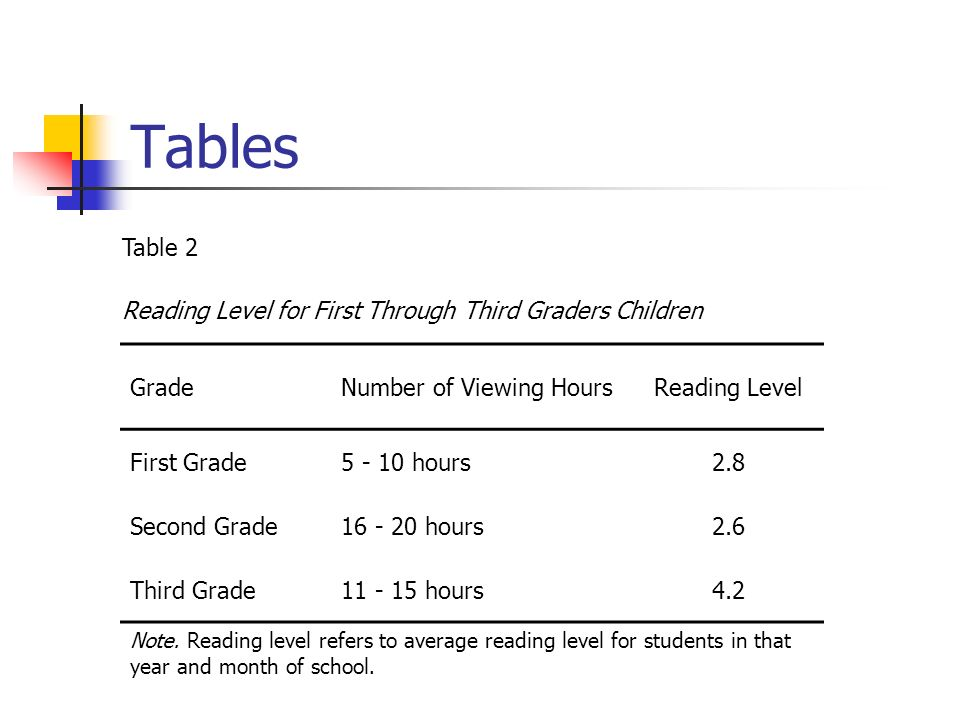 Tables GradeNumber of Viewing HoursReading Level First Grade5 - 10 hours2.8 Second Grade16 - 20 hours2.6 Third Grade11 - 15 hours4.2 Note.