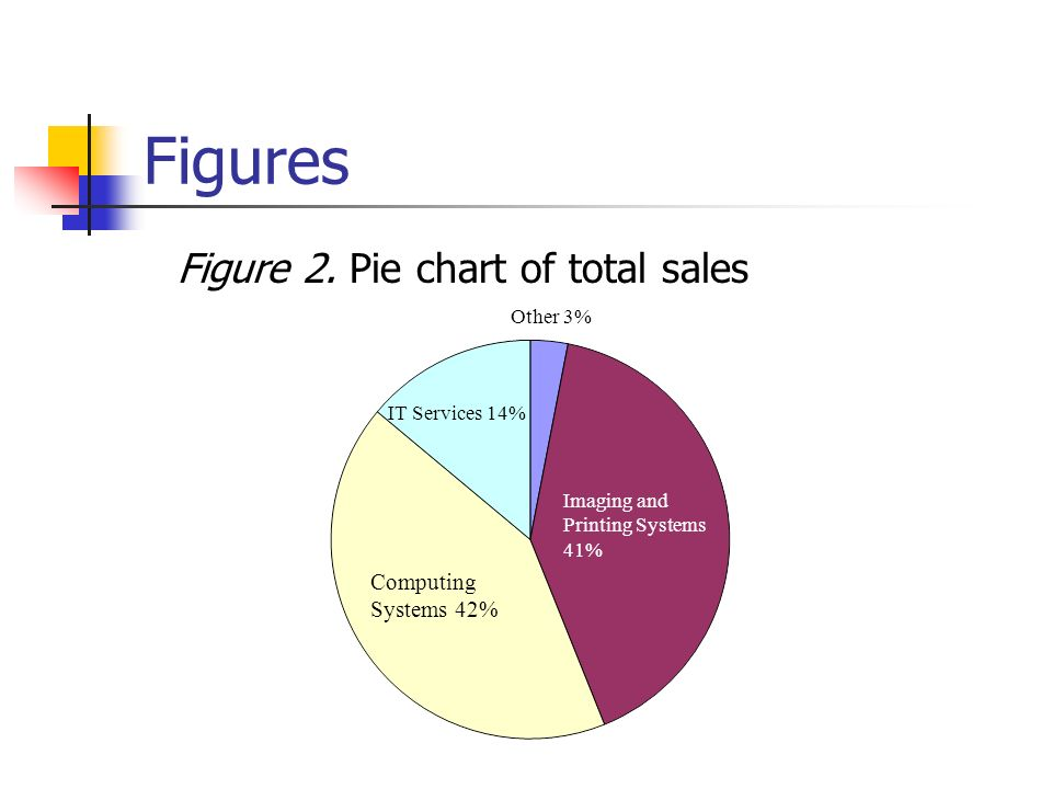 Figures Figure 2. Pie chart of total sales Computing Systems 42% Imaging and Printing Systems 41% IT Services 14% Other 3%
