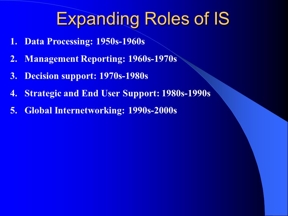 Expanding Roles of IS 1.Data Processing: 1950s-1960s 2.Management Reporting: 1960s-1970s 3.Decision support: 1970s-1980s 4.Strategic and End User Supp