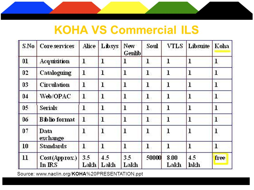 KOHA VS Commercial ILS Source: www.naclin.org/KOHA%20PRESENTATION.ppt