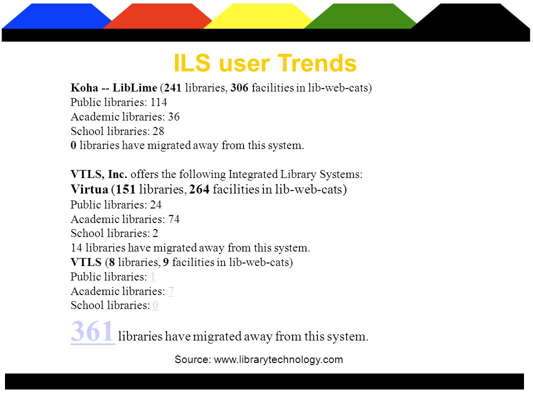 ILS user Trends Source: www.librarytechnology.com Koha -- LibLime (241 libraries, 306 facilities in lib-web-cats) Public libraries: 114 Academic libraries: 36 School libraries: 28 0 libraries have migrated away from this system.