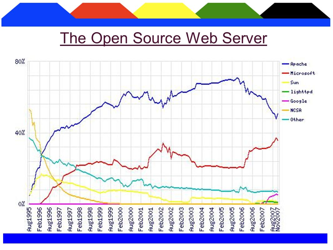 The Apache Server code, for instance, had 80,000 lines of code with about 400 people contributing..