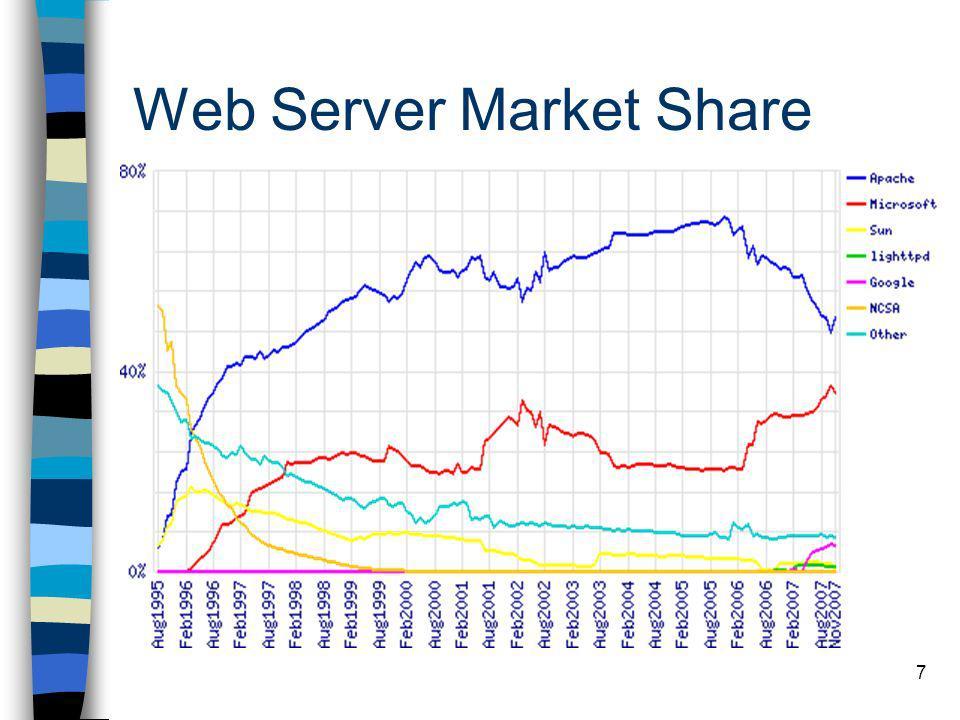 7 Web Server Market Share