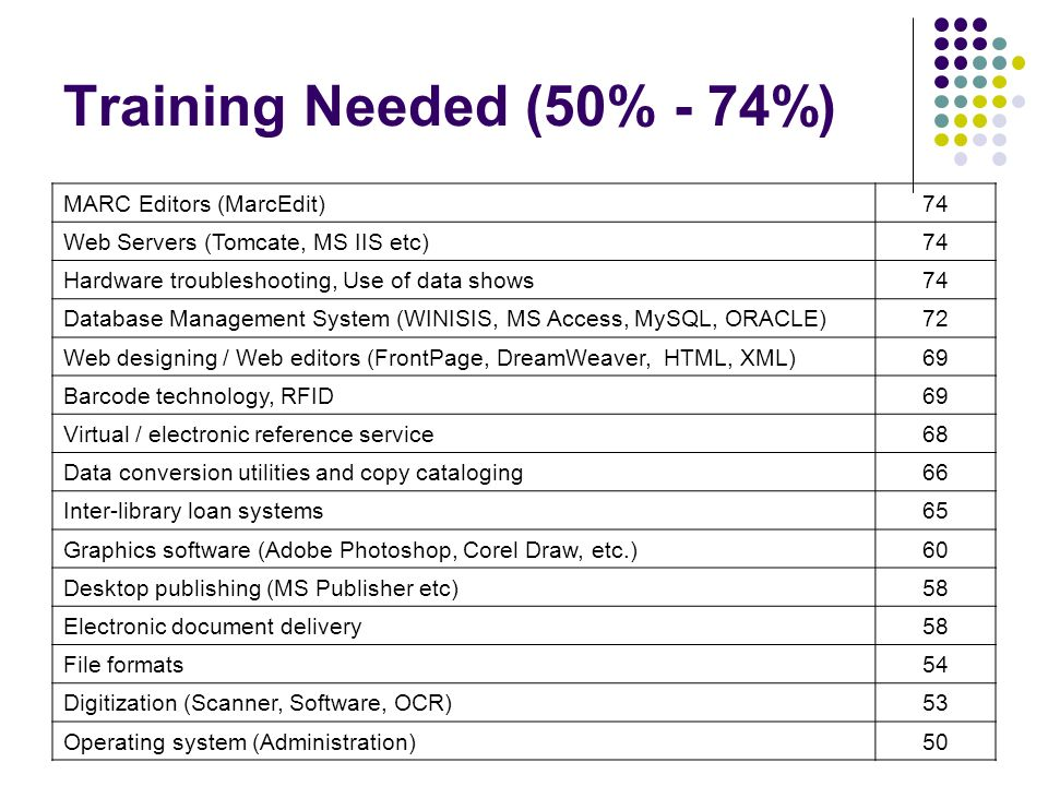 Training Needed (50% - 74%) MARC Editors (MarcEdit)74 Web Servers (Tomcate, MS IIS etc)74 Hardware troubleshooting, Use of data shows74 Database Management System (WINISIS, MS Access, MySQL, ORACLE)72 Web designing / Web editors (FrontPage, DreamWeaver, HTML, XML)69 Barcode technology, RFID69 Virtual / electronic reference service68 Data conversion utilities and copy cataloging66 Inter-library loan systems65 Graphics software (Adobe Photoshop, Corel Draw, etc.)60 Desktop publishing (MS Publisher etc)58 Electronic document delivery58 File formats54 Digitization (Scanner, Software, OCR)53 Operating system (Administration)50