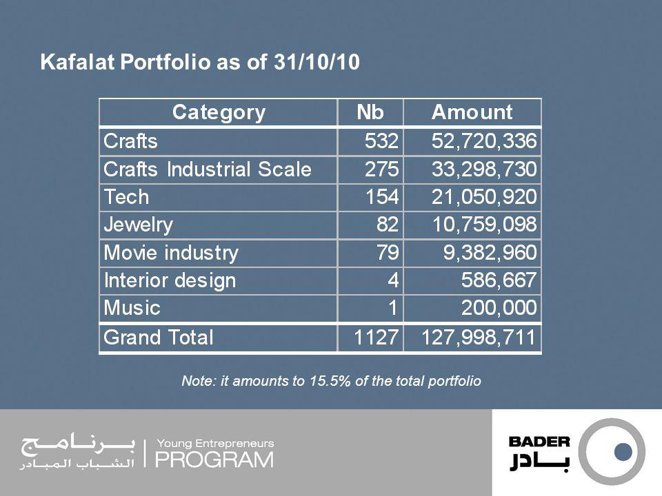 Kafalat Portfolio as of 31/10/10 Note: it amounts to 15.5% of the total portfolio