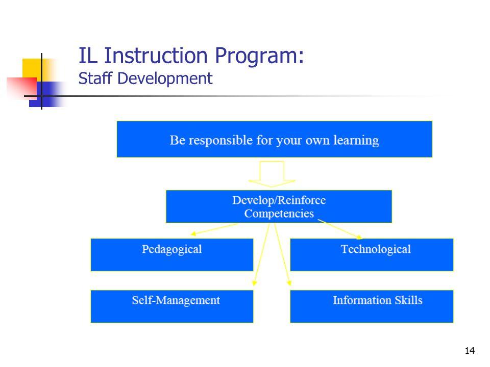 14 IL Instruction Program: Staff Development