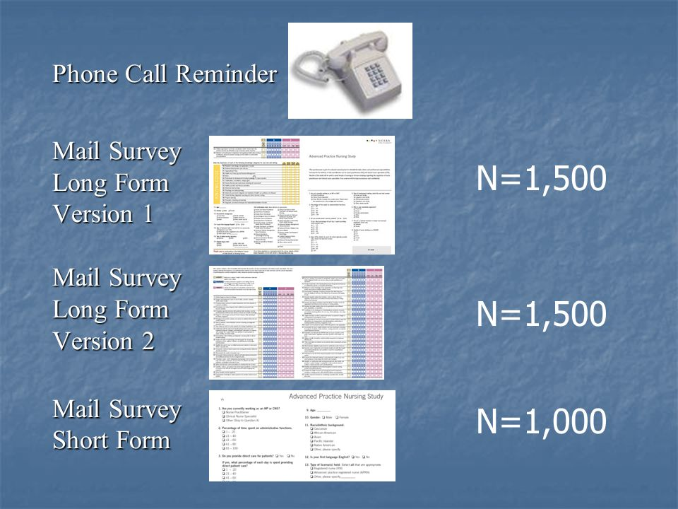Phone Call Reminder Mail Survey Long Form Version 1 Mail Survey Long Form Version 2 Mail Survey Short Form N=1,500 N=1,000