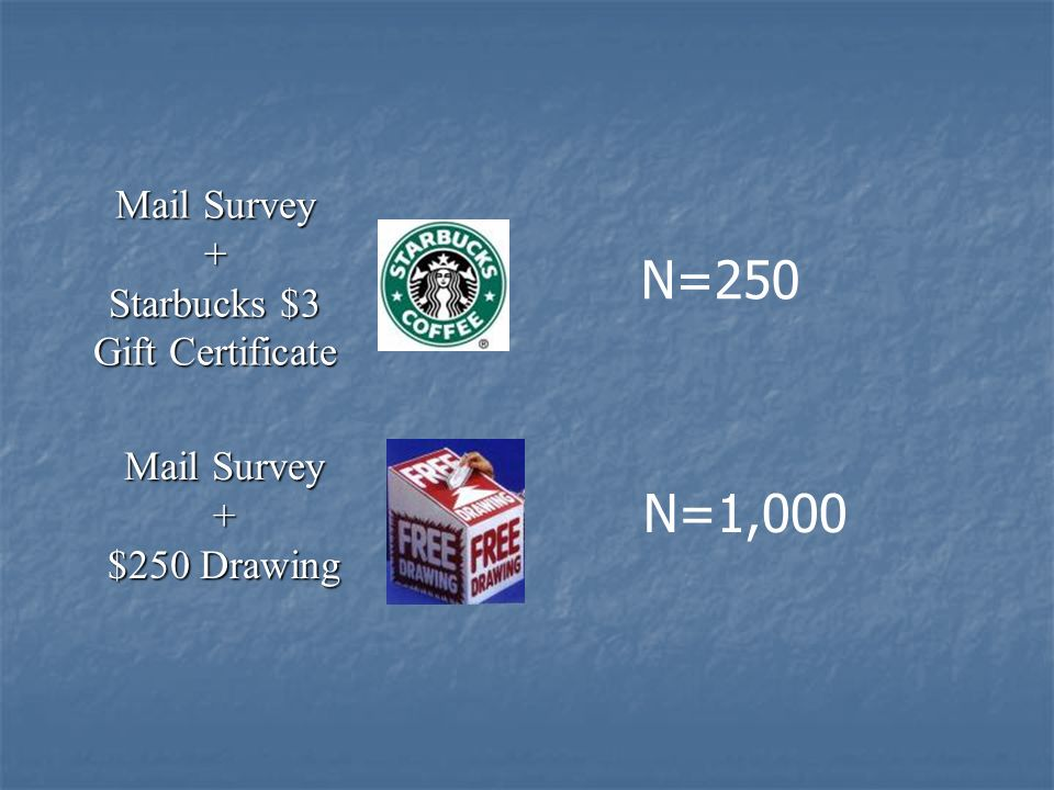 Mail Survey + Starbucks $3 Gift Certificate Mail Survey + $250 Drawing N=250 N=1,000