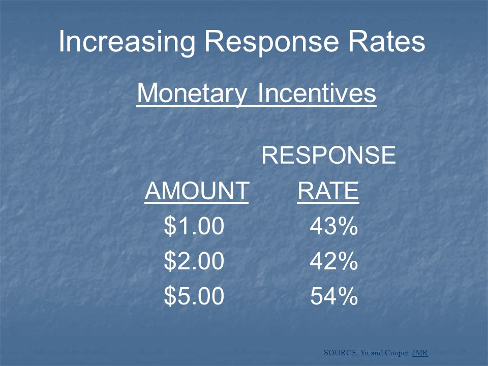 Increasing Response Rates Monetary Incentives RESPONSE AMOUNT RATE $1.0043% $2.0042% $5.0054% SOURCE: Yu and Cooper, JMR.