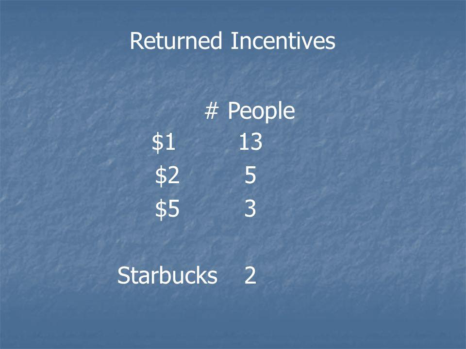 Returned Incentives $1 $2 $5 Starbucks # People 13 5 3 2