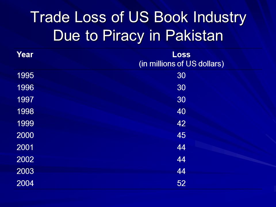 Trade Loss of US Book Industry Due to Piracy in Pakistan YearLoss (in millions of US dollars) 199530 199630 199730 199840 199942 200045 200144 200244
