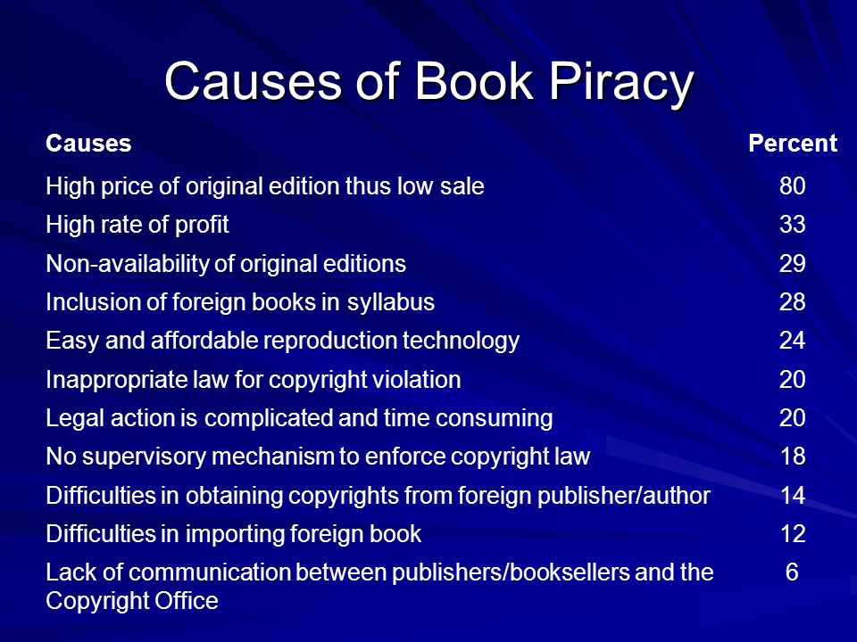 Causes of Book Piracy CausesPercent High price of original edition thus low sale80 High rate of profit33 Non-availability of original editions29 Inclu