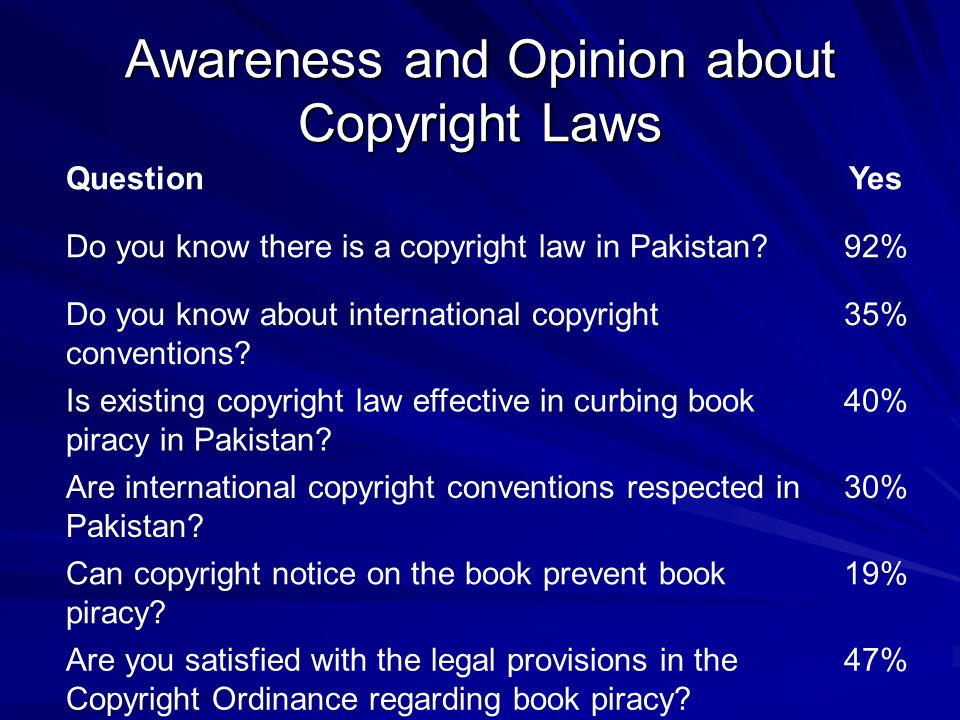 Awareness and Opinion about Copyright Laws QuestionYes Do you know there is a copyright law in Pakistan?92% Do you know about international copyright