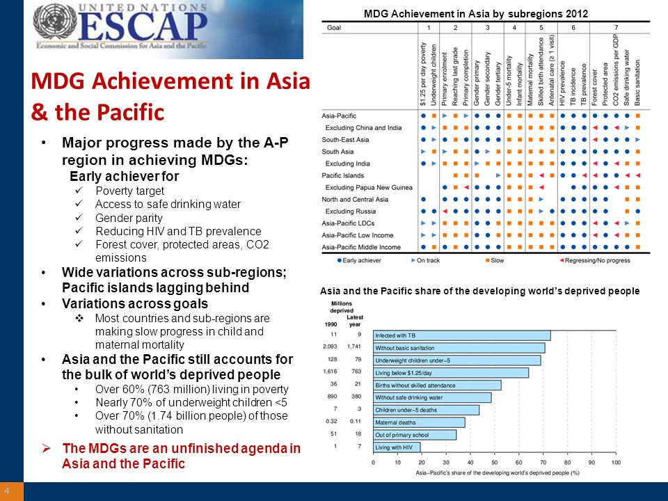 4 MDG Achievement in Asia by subregions 2012 Asia and the Pacific share of the developing worlds deprived people Major progress made by the A-P region in achieving MDGs: Early achiever for Poverty target Access to safe drinking water Gender parity Reducing HIV and TB prevalence Forest cover, protected areas, CO2 emissions Wide variations across sub-regions; Pacific islands lagging behind Variations across goals Most countries and sub-regions are making slow progress in child and maternal mortality Asia and the Pacific still accounts for the bulk of worlds deprived people Over 60% (763 million) living in poverty Nearly 70% of underweight children <5 Over 70% (1.74 billion people) of those without sanitation The MDGs are an unfinished agenda in Asia and the Pacific MDG Achievement in Asia & the Pacific
