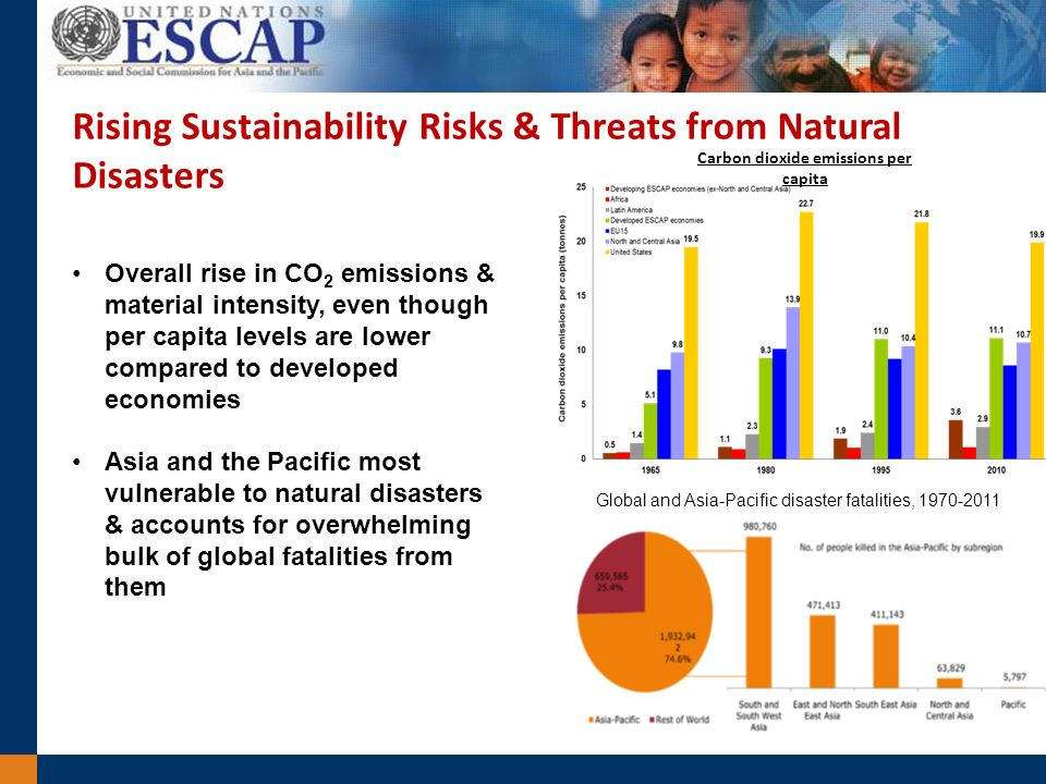 Rising Sustainability Risks & Threats from Natural Disasters Carbon dioxide emissions per capita Global and Asia-Pacific disaster fatalities, 1970-2011 Overall rise in CO 2 emissions & material intensity, even though per capita levels are lower compared to developed economies Asia and the Pacific most vulnerable to natural disasters & accounts for overwhelming bulk of global fatalities from them
