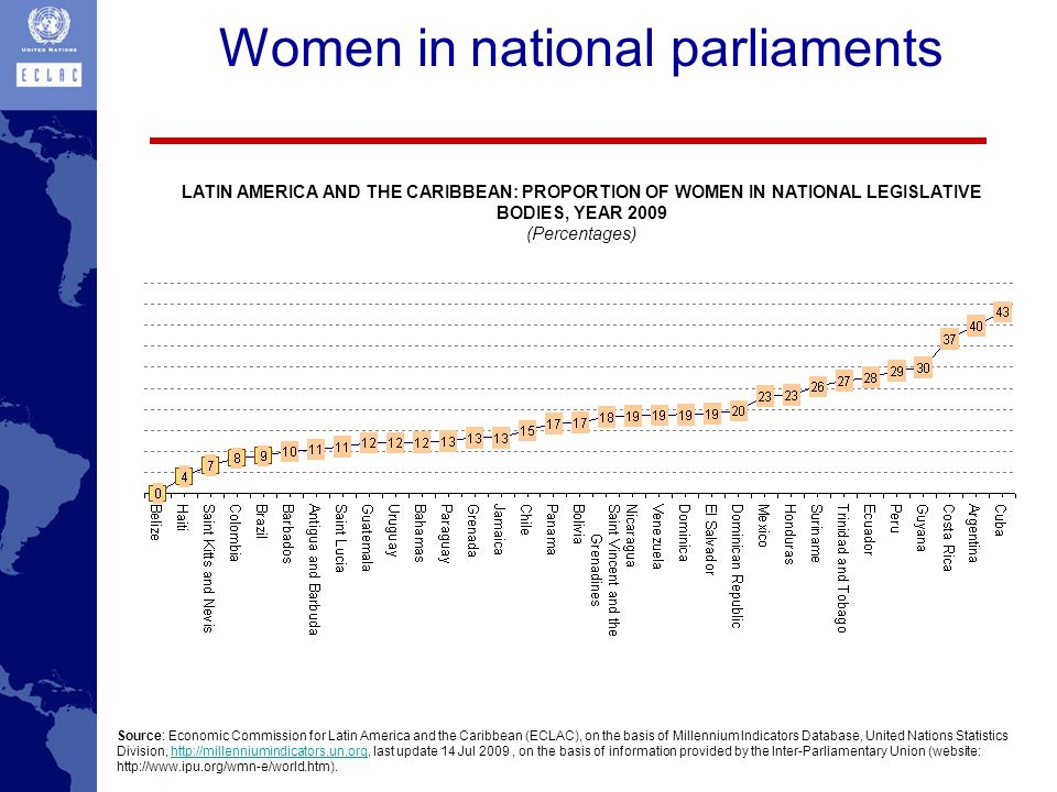Women in national parliaments Source: Economic Commission for Latin America and the Caribbean (ECLAC), on the basis of Millennium Indicators Database,