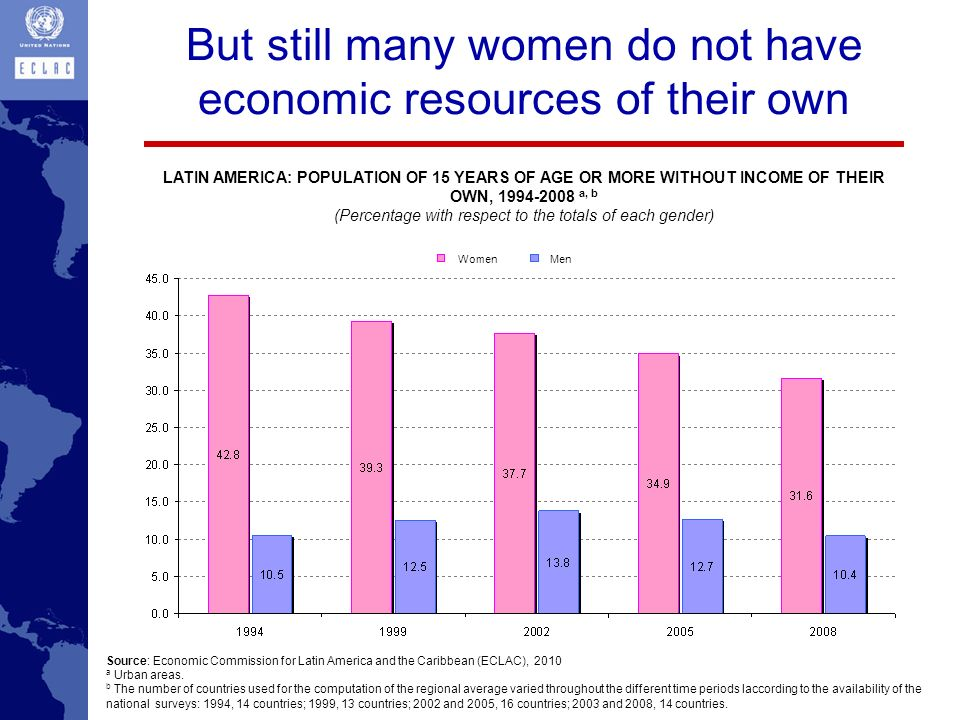 But still many women do not have economic resources of their own Source: Economic Commission for Latin America and the Caribbean (ECLAC), 2010 a Urban