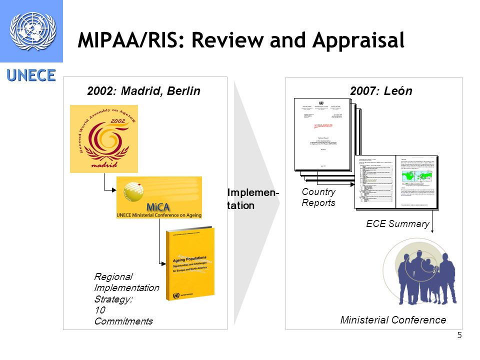 UNECE 5 MIPAA/RIS: Review and Appraisal 2002: Madrid, Berlin Implemen- tation Regional Implementation Strategy: 10 Commitments 2007: León Country Repo