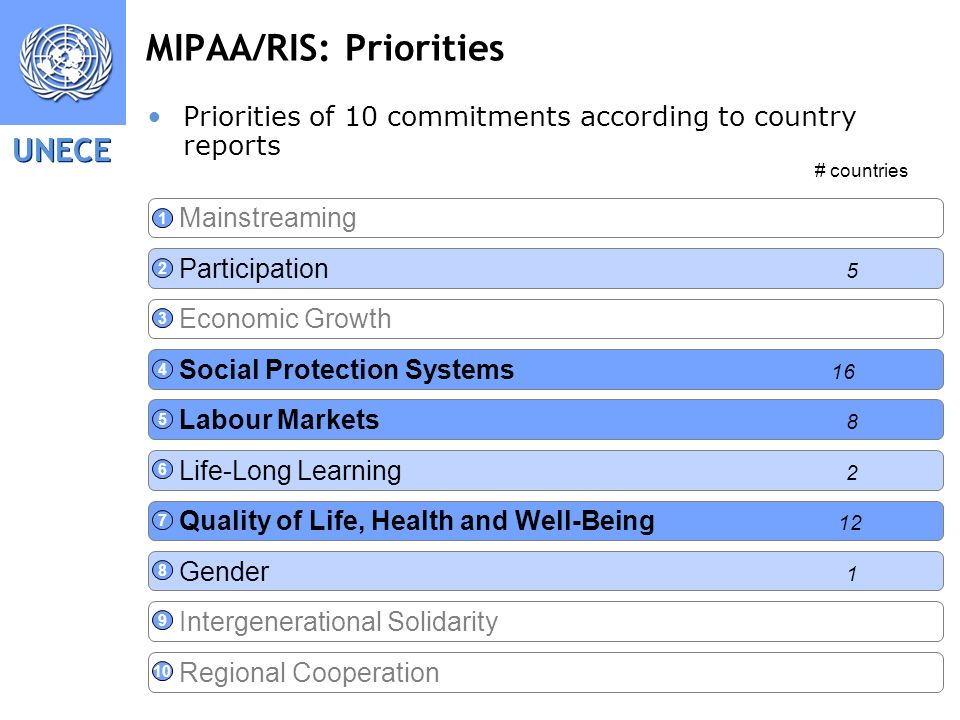 UNECE 8 MIPAA/RIS: Priorities Mainstreaming Participation 5 Economic Growth Social Protection Systems 16 Labour Markets 8 Life-Long Learning 2 Quality