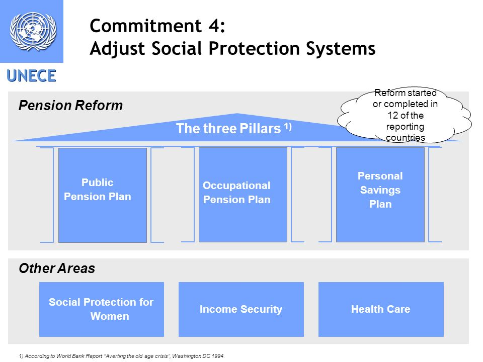 UNECE 9 Commitment 4: Adjust Social Protection Systems 1) According to World Bank Report Averting the old age crisis, Washington DC 1994. Social Prote