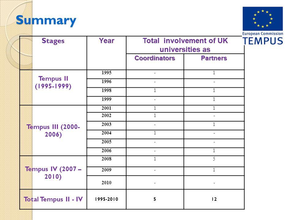 Summary CoordinatorsPartners Tempus II (1995-1999) 1995-1 1996-- 199811 1999-1 Tempus III (2000- 2006) 200111 20021- 2003-1 20041- 2005-- 2006-1 Tempus IV (2007 – 2010) 200815 2009-1 2010-- Total Tempus II - IV 1995-2010512