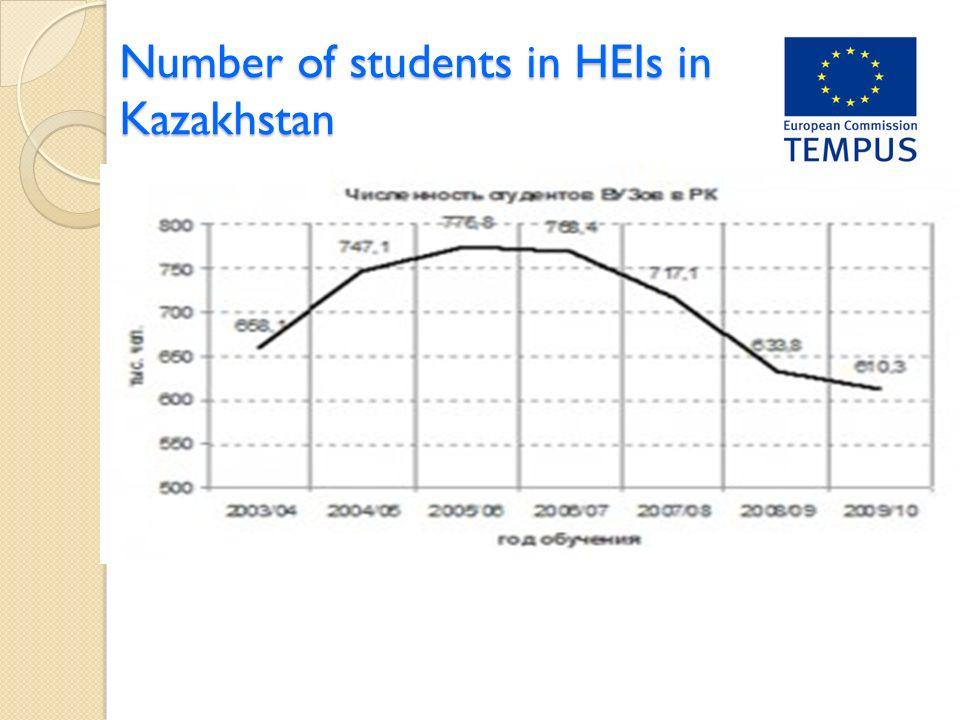 Number of students in HEIs in Kazakhstan