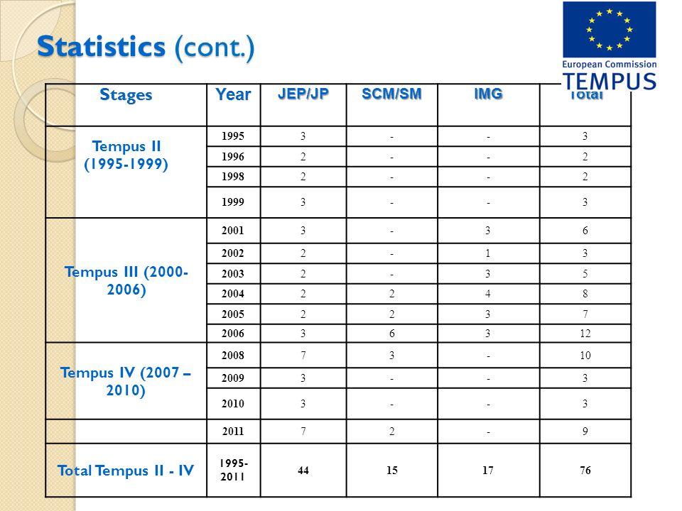 Statistics (cont.) JEP/JPSCM/SMIMGTotal Tempus II (1995-1999) 19953--3 19962--2 19982--2 19993--3 Tempus III (2000- 2006) 20013-36 20022-13 20032-35 20042248 20052237 20063631212 Tempus IV (2007 – 2010) 200873-10 20093--3 20103--3 201172-9 Total Tempus II - IV 1995- 2011 441515177676