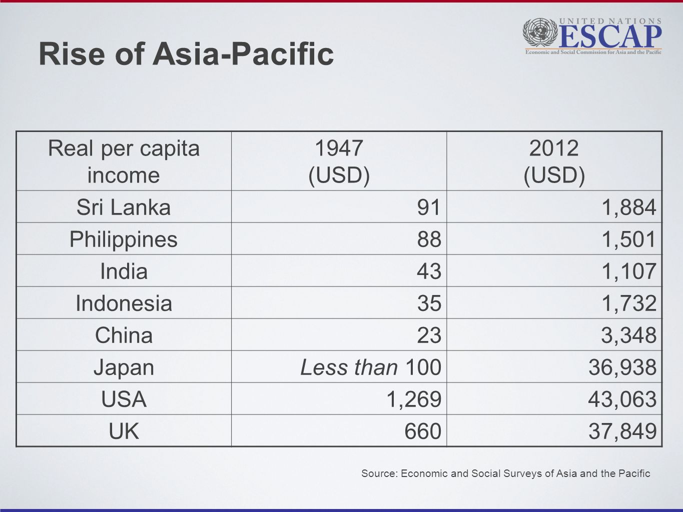 Rise of Asia-Pacific Real per capita income 1947 (USD) 2012 (USD) Sri Lanka911,884 Philippines881,501 India431,107 Indonesia351,732 China233,348 JapanLess than 10036,938 USA1,26943,063 UK66037,849 Source: Economic and Social Surveys of Asia and the Pacific