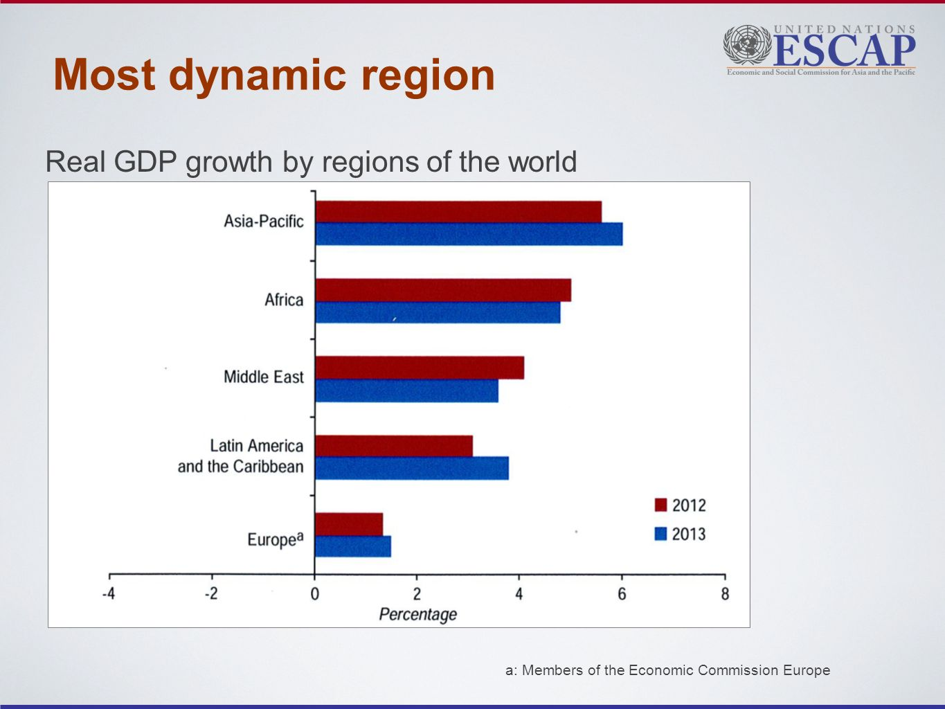 Most dynamic region Real GDP growth by regions of the world a: Members of the Economic Commission Europe
