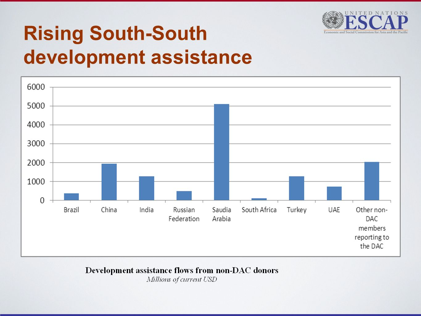 Rising South-South development assistance