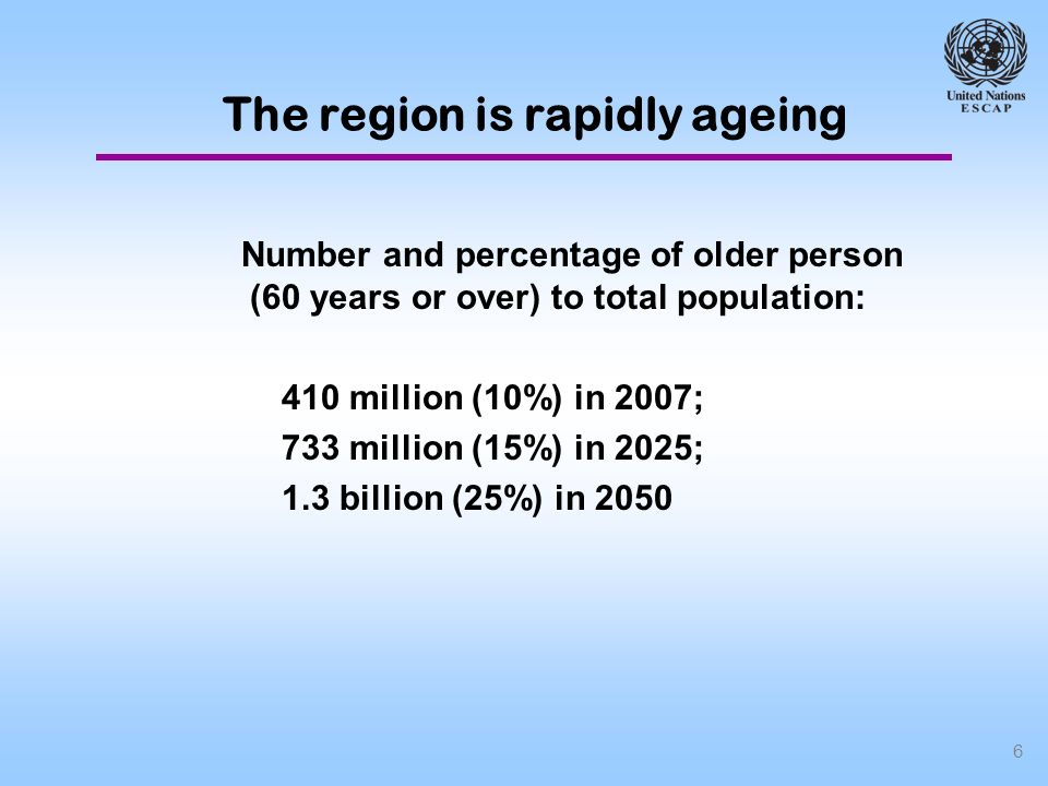 6 Number and percentage of older person (60 years or over) to total population: 410 million (10%) in 2007; 733 million (15%) in 2025; 1.3 billion (25%) in 2050 The region is rapidly ageing