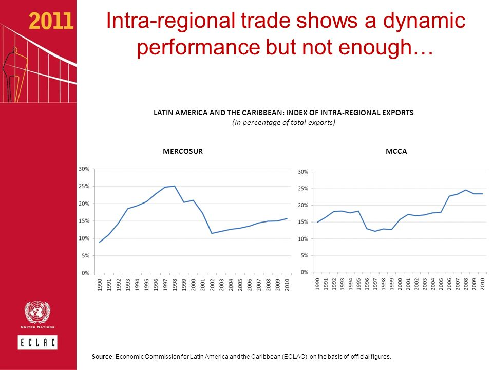 Intra-regional trade shows a dynamic performance but not enough… LATIN AMERICA AND THE CARIBBEAN: INDEX OF INTRA-REGIONAL EXPORTS (In percentage of to
