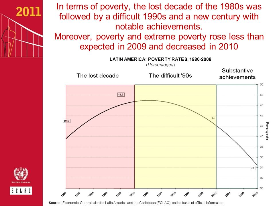 For the first time in the history of the region there were improvements in equality A decade without progress in income distribution… … Followed by a decade with some steps forward Countries in which inequality increased Countries in which inequality decreased Countries in which inequality increased Source: Economic Commission for Latin America and the Caribbean (ECLAC), on the basis of special tabulations of household surveys conducted in the respective countries.