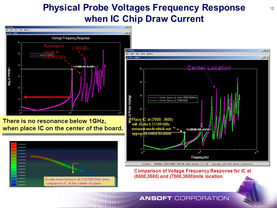 10 Physical Probe Voltages Frequency Response when IC Chip Draw Current There is no resonance below 1GHz, when place IC on the center of the board. Re