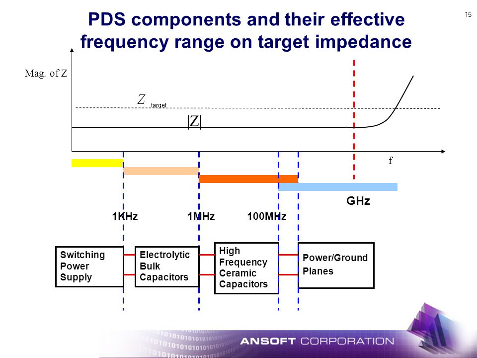 15 PDS components and their effective frequency range on target impedance 1MHz1KHz Switching Power Supply Electrolytic Bulk Capacitors High Frequency