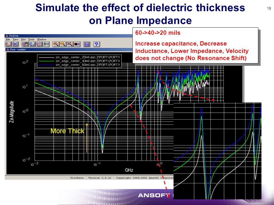 19 Simulate the effect of dielectric thickness on Plane Impedance 60->40->20 mils Increase capacitance, Decrease Inductance, Lower Impedance, Velocity does not change (No Resonance Shift) 60->40->20 mils Increase capacitance, Decrease Inductance, Lower Impedance, Velocity does not change (No Resonance Shift) More Thick